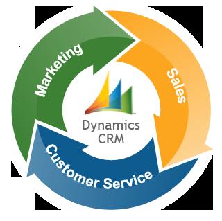 ¿Tienes clientes? ¿Tienes CRM? (1/2)